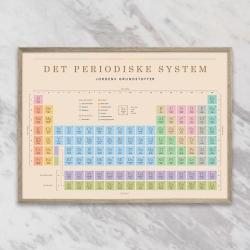 gehalt – Gehalt plakat det periodiske system - beige fra fenomen